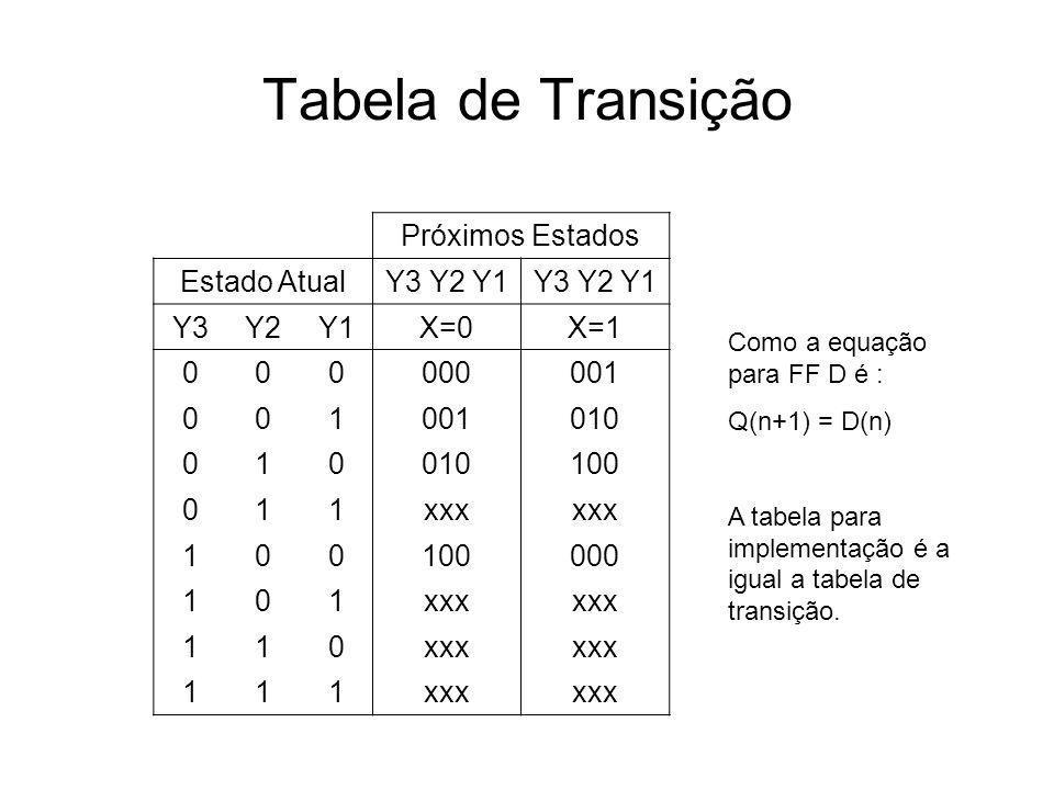 Tabela de Transição Próximos Estados Estado AtualY3 Y2 Y1 Y3Y2Y1X=0X=1 000000001 001 010 010 100 011xxx 100100000 101xxx 110 111 Como a equação para F