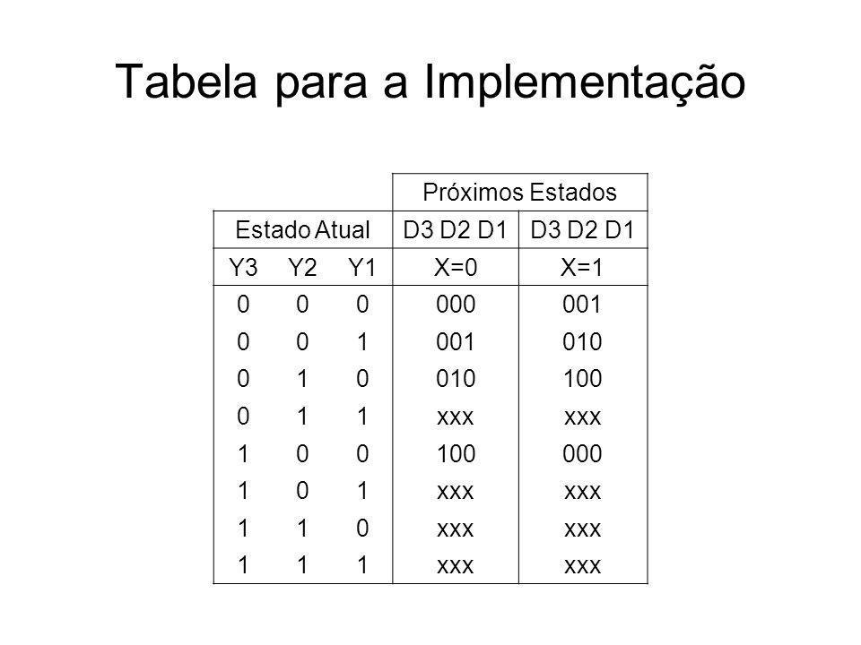 Tabela para a Implementação Próximos Estados Estado AtualD3 D2 D1 Y3Y2Y1X=0X=1 000000001 001 010 010 100 011xxx 100100000 101xxx 110 111