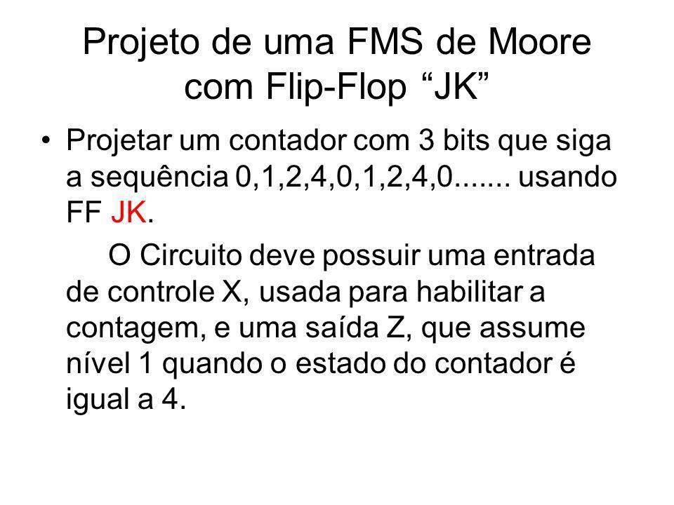 Projeto de uma FMS de Moore com Flip-Flop JK Projetar um contador com 3 bits que siga a sequência 0,1,2,4,0,1,2,4,0....... usando FF JK. O Circuito de