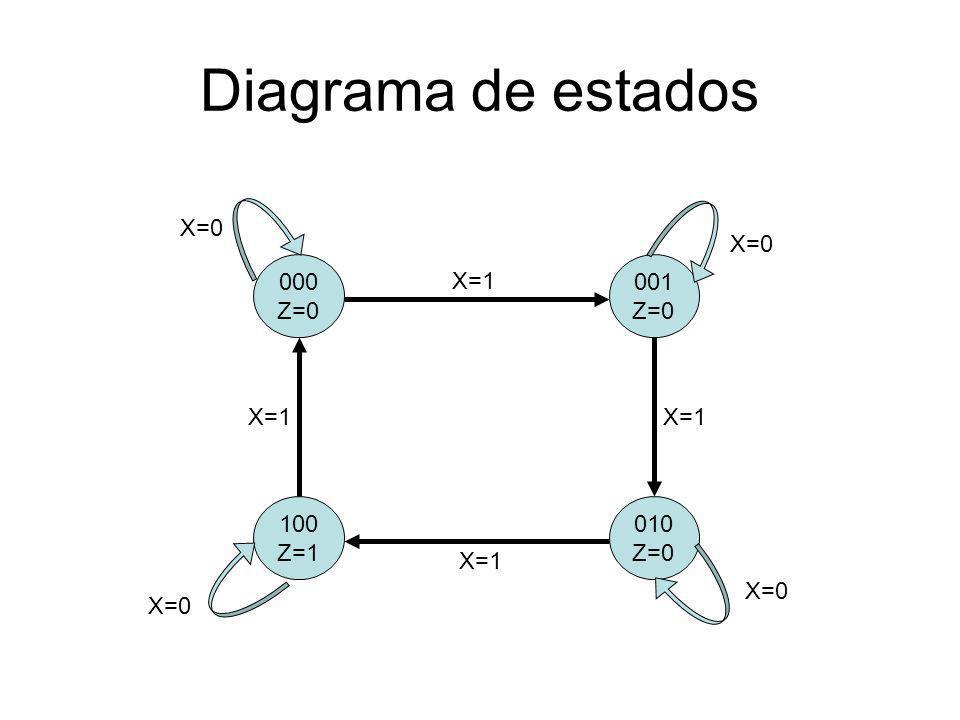 Tabela de Transição Próximos Estados Estado AtualY3 Y2 Y1 Y3Y2Y1X=0X=1 000000001 001 010 010 100 011xxx 100100000 101xxx 110 111 Tabela transição do FF JK Q(n) Q(n+1) J K 0 0 0 X 0 1 1 X 1 0 X 1 1 1 X 0