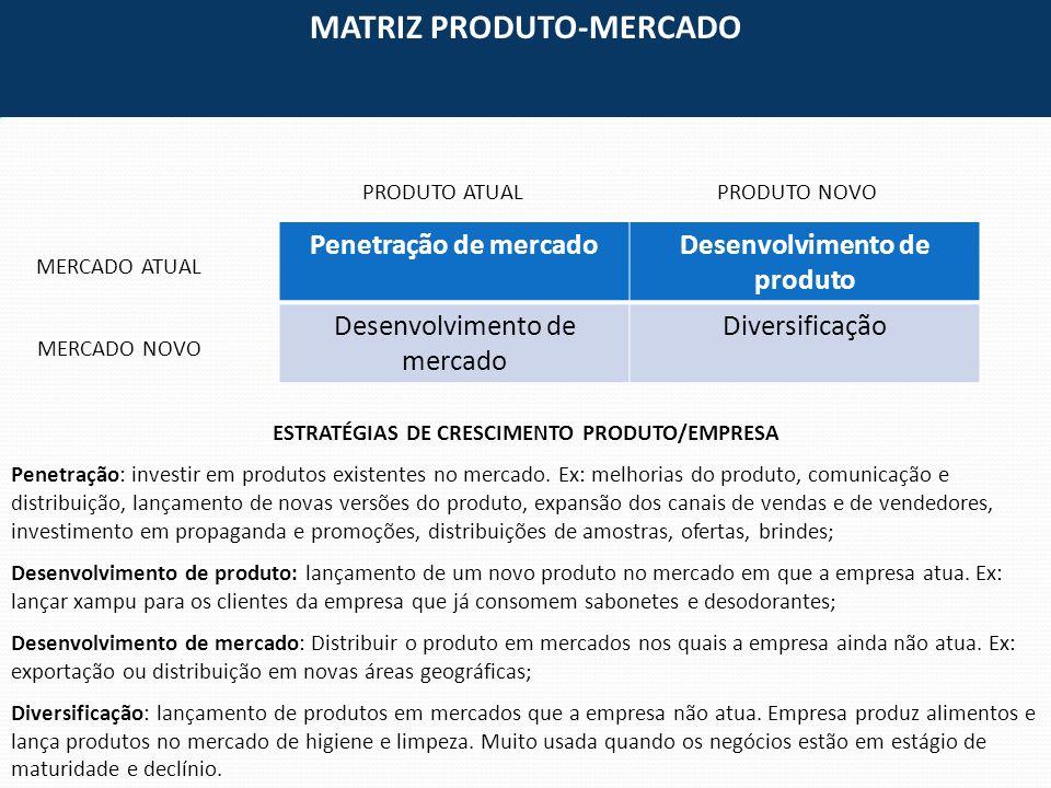 ESTRATÉGIAS DE CRESCIMENTO PRODUTO/EMPRESA Penetração: investir em produtos existentes no mercado. Ex: melhorias do produto, comunicação e distribuiçã