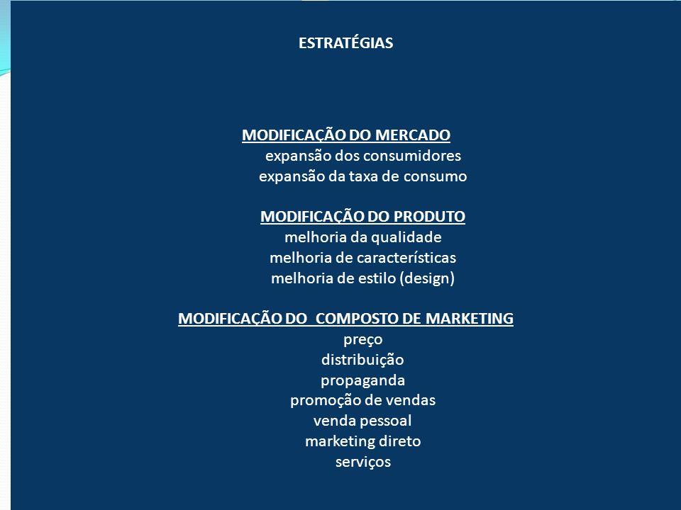ESTRATÉGIAS MODIFICAÇÃO DO MERCADO expansão dos consumidores expansão da taxa de consumo MODIFICAÇÃO DO PRODUTO melhoria da qualidade melhoria de cara