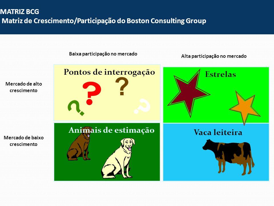 ? Pontos de interrogação ? ? ? Vaca leiteira Estrelas MATRIZ BCG Matriz de Crescimento/Participação do Boston Consulting Group Animais de estimação Ba