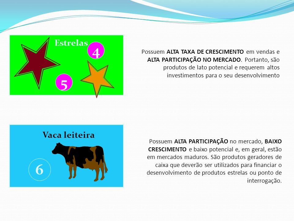 Estrelas 5 4 Possuem ALTA TAXA DE CRESCIMENTO em vendas e ALTA PARTICIPAÇÃO NO MERCADO. Portanto, são produtos de lato potencial e requerem altos inve