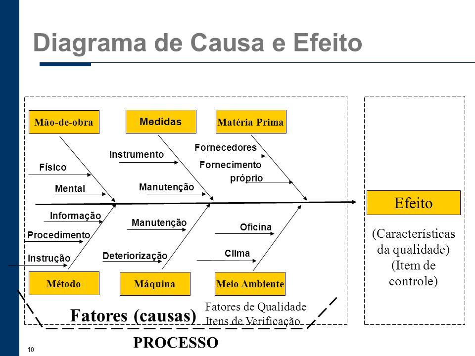 10 (Características da qualidade) (Item de controle) Meio AmbienteMáquina Método Mão-de-obra Medidas Matéria Prima Fatores (causas) Efeito Deterioriza
