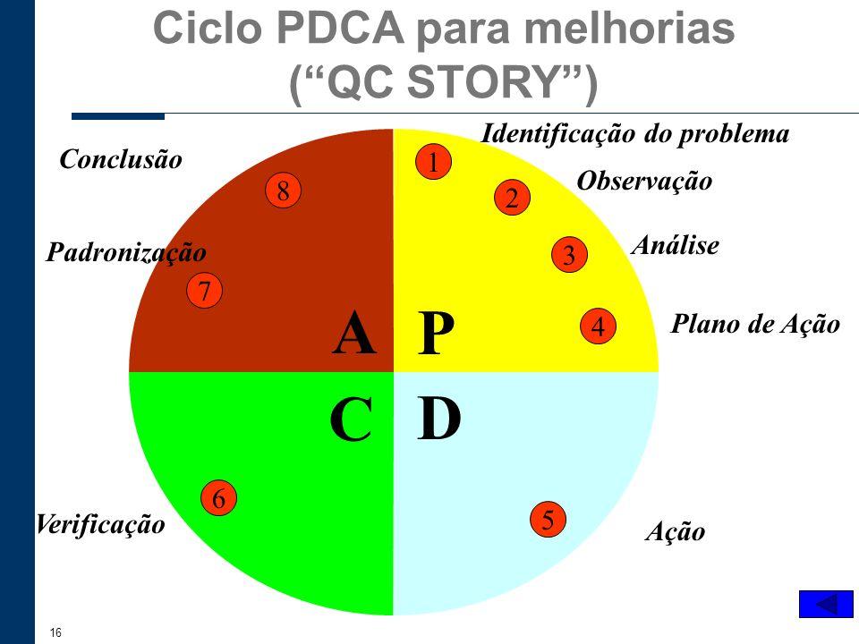 16 Ciclo PDCA para melhorias (QC STORY) P D C A 1 2 3 4 5 6 7 8 Identificação do problema Observação Análise Plano de Ação Ação Verificação Padronizaç