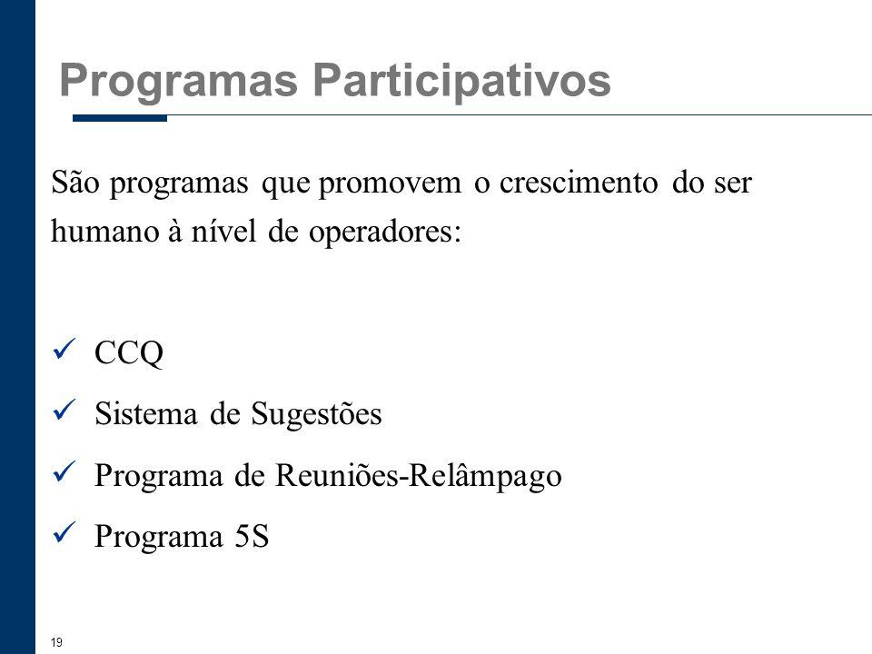 19 Programas Participativos São programas que promovem o crescimento do ser humano à nível de operadores: CCQ Sistema de Sugestões Programa de Reuniõe