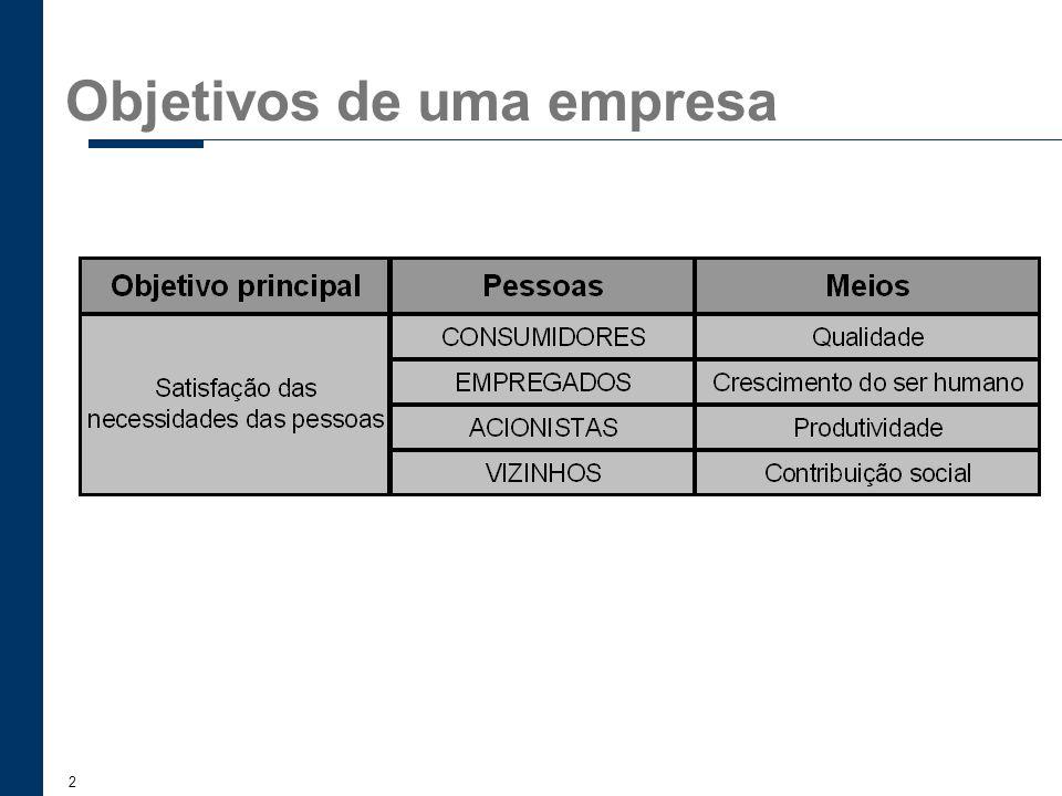 23 Sistemas de sugestões Objetivo: Participação e envolvimento de todas as pessoas da Organização (de todos os níveis).