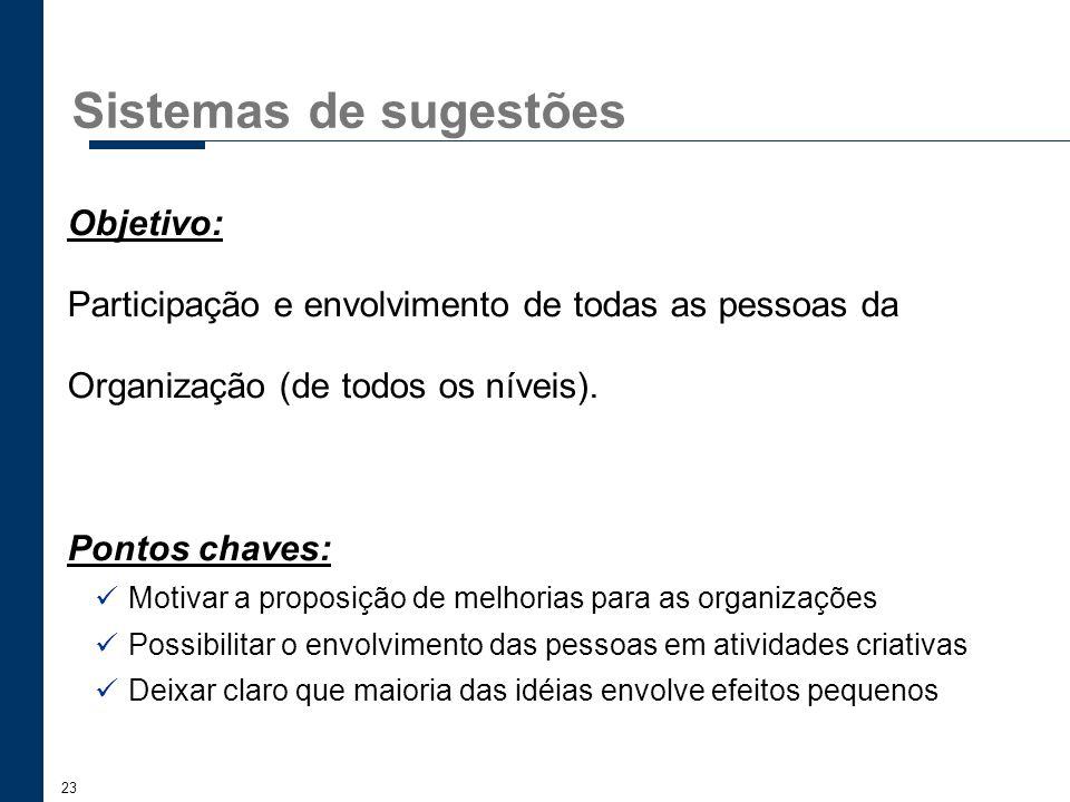 23 Sistemas de sugestões Objetivo: Participação e envolvimento de todas as pessoas da Organização (de todos os níveis). Pontos chaves: Motivar a propo