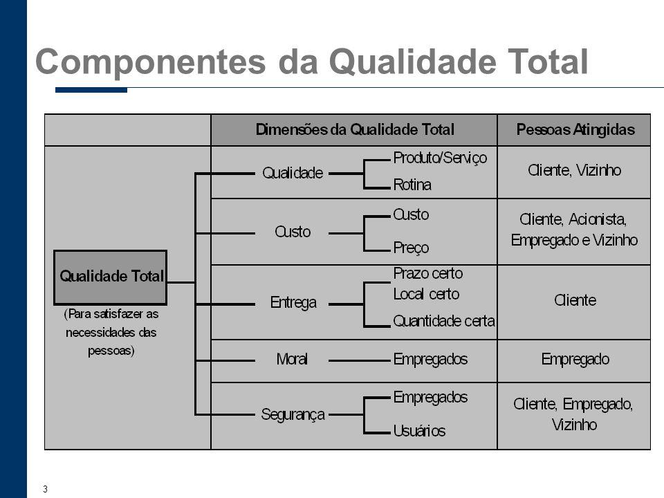 3 Componentes da Qualidade Total