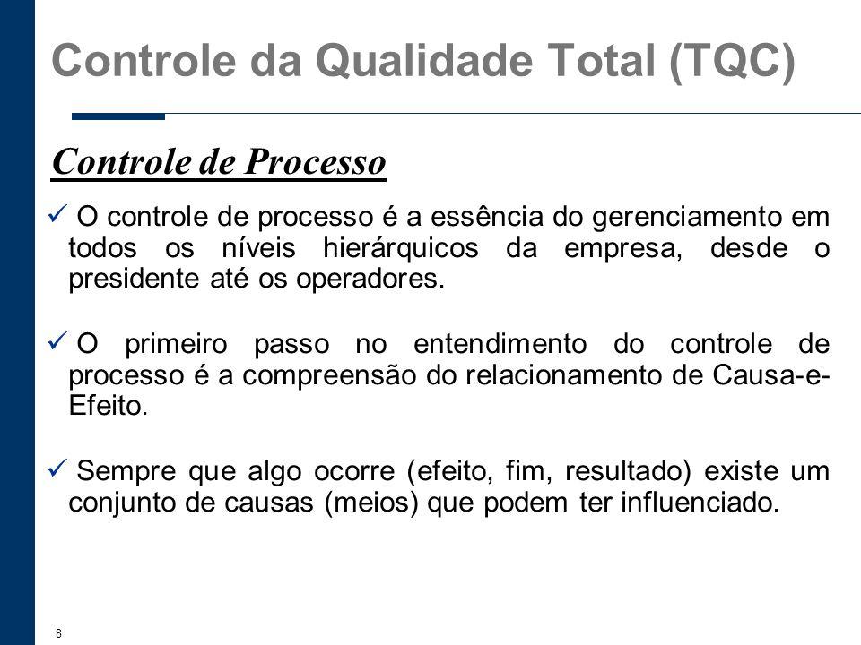 8 O controle de processo é a essência do gerenciamento em todos os níveis hierárquicos da empresa, desde o presidente até os operadores. O primeiro pa