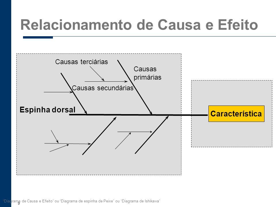 9 Diagrama de Causa e Efeito ou Diagrama de espinha de Peixe ou Diagrama de Ishikawa Característica Espinha dorsal Fatores (causas) Características (e