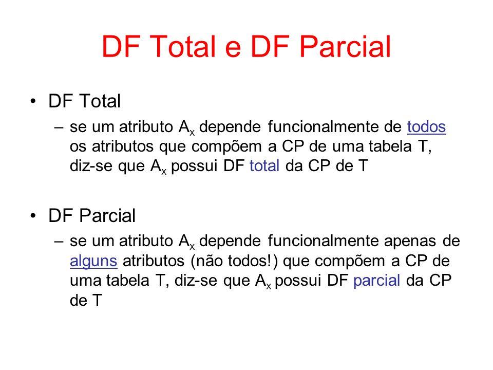 2 a Forma Normal (2FN) Uma tabela está na 2FN se ela estiver na 1FN e não possuir DFs parciais –tabelas com DFs parciais devem ser desmembradas em tabelas que possuam DFs totais Tabelas cuja CP possui apenas um atributo estão automaticamente na 2FN