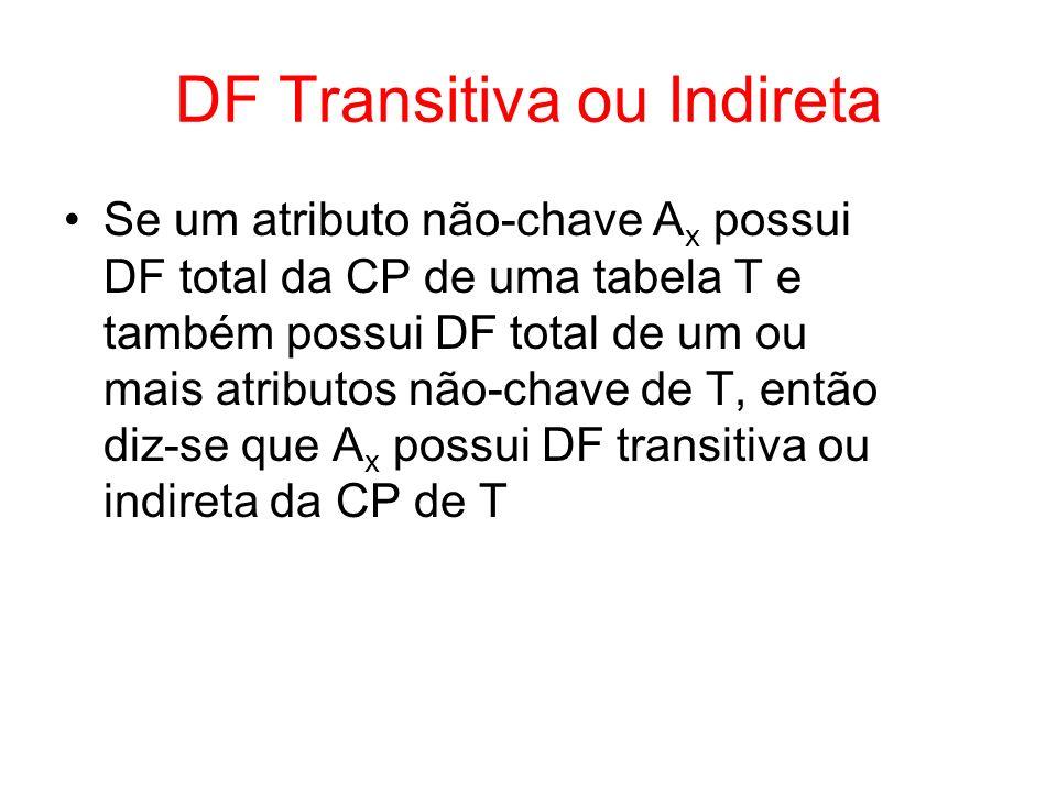 3 a Forma Normal (3FN) Uma tabela está na 3FN se ela estiver na 2FN e não possuir DFs indiretas –tabelas com DFs indiretas devem ser desmembradas em tabelas que não possuam tais DFs Tabelas que possuem zero ou apenas um atributo que não faz parte da CP estão automaticamente na 3FN
