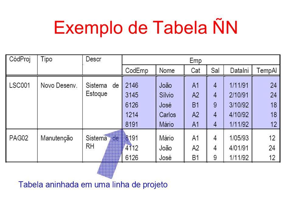 Representação na Forma de Tabela ÑN Projetos(codProj, tipo, descr, (codEmp, nome, categ, sal, dataIni, tempoAloc) ) Indicam as chaves primárias de cada tabela