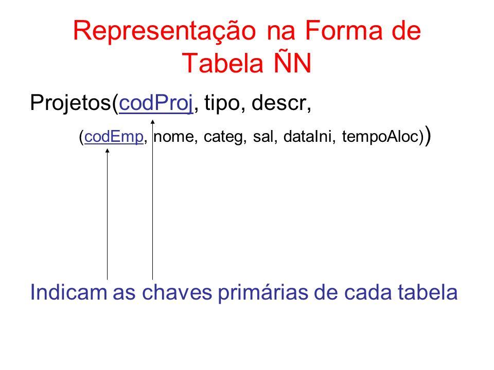 1 a Forma Normal (1FN) Uma tabela está na 1FN se ela não possui tabelas aninhadas Procedimento usual –gerar uma tabela para cada aninhamento