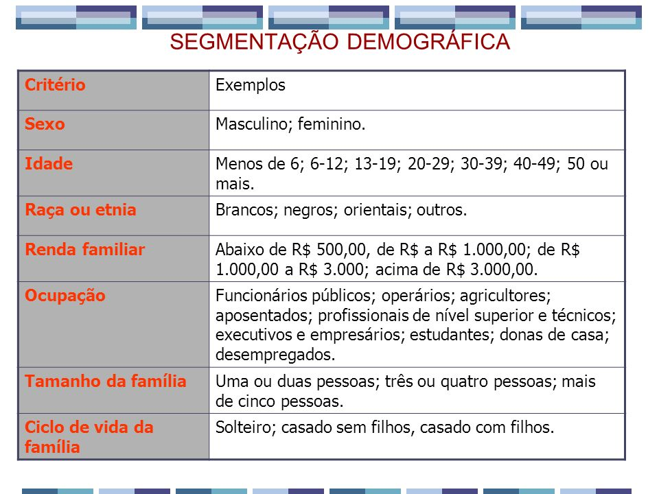 SEGMENTAÇÃO DEMOGRÁFICA CritérioExemplos SexoMasculino; feminino. IdadeMenos de 6; 6-12; 13-19; 20-29; 30-39; 40-49; 50 ou mais. Raça ou etniaBrancos;
