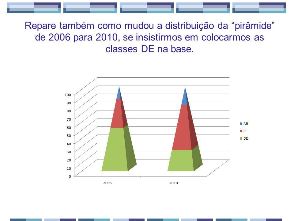 Repare também como mudou a distribuição da pirâmide de 2006 para 2010, se insistirmos em colocarmos as classes DE na base.