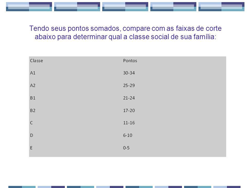 Tendo seus pontos somados, compare com as faixas de corte abaixo para determinar qual a classe social de sua família: