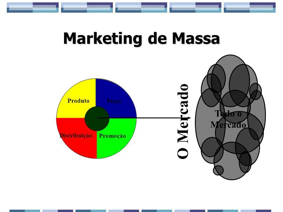 Marketing de Massa Preço Promoção Distribuição Produto Todo o Mercado O Mercado
