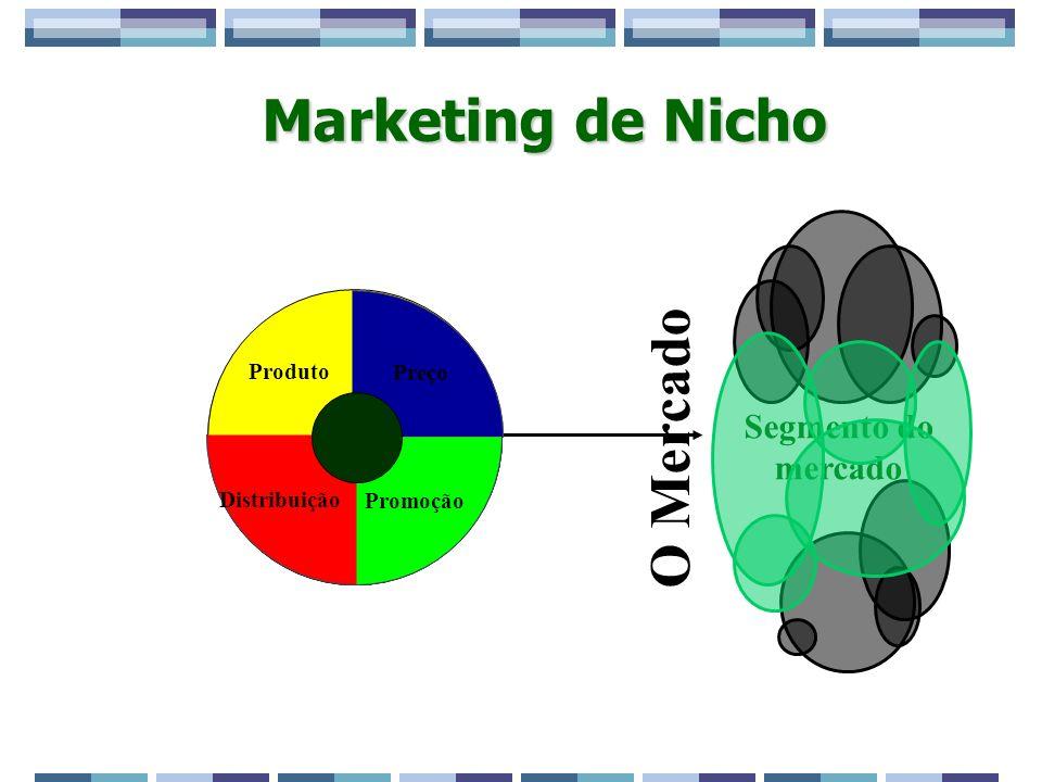 Marketing de Nicho Preço Promoção Segmento do mercado Distribuição Produto Preço Promoção Distribuição Produto O Mercado