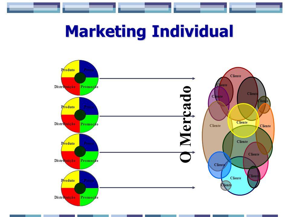 Marketing Individual Cliente Preço Promoção Distribuição ProdutoPreço Promoção Distribuição ProdutoPreço Promoção Distribuição ProdutoPreço Promoção D