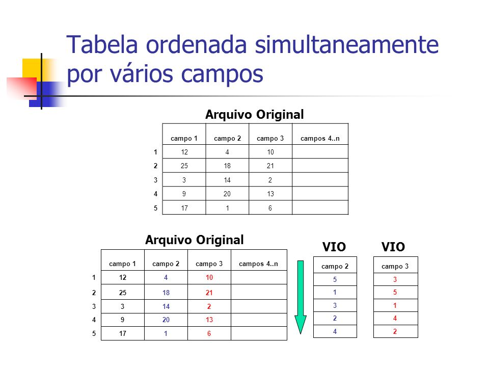 Tabela ordenada simultaneamente por vários campos campo 1campo 2campo 3campos 4..n 112410 2251821 33142 492013 51716 Arquivo Original 2 4 1 5 3 campo
