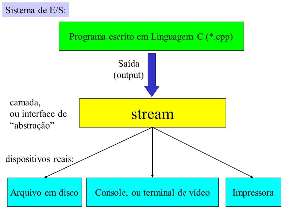 Programa escrito em Linguagem C (*.cpp) Arquivo em discoConsole, ou terminal de vídeoImpressora stream Saída (output) camada, ou interface de abstraçã