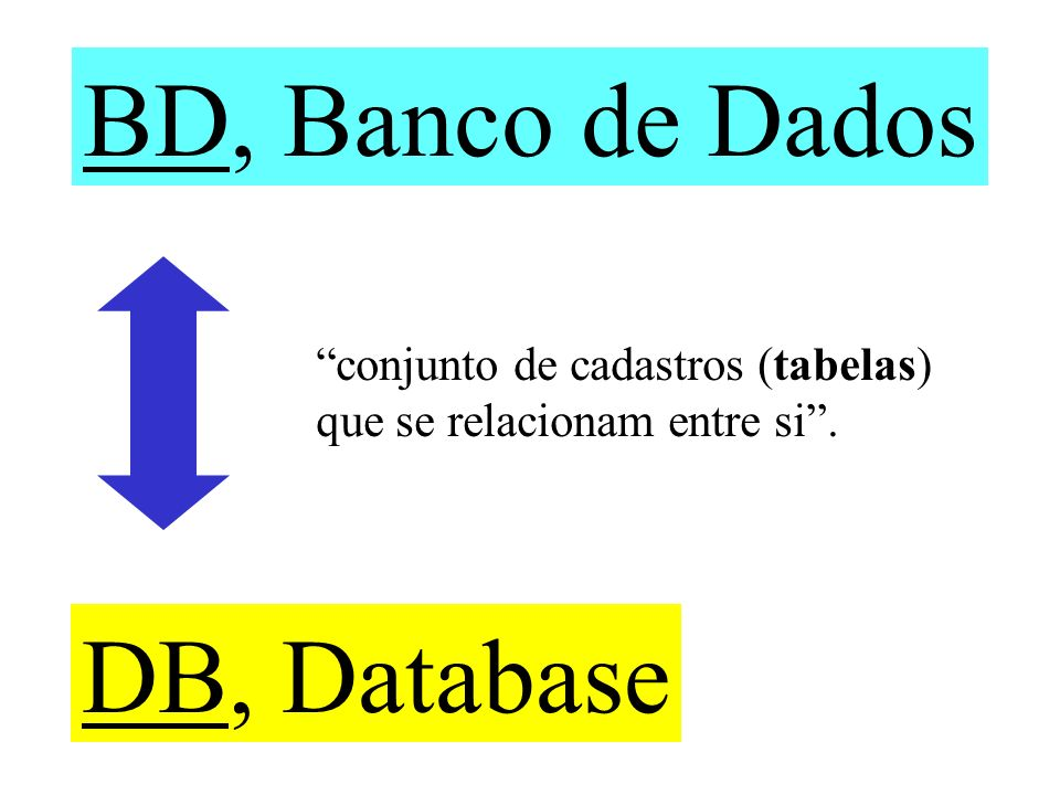 BD, Banco de Dados DB, Database conjunto de cadastros (tabelas) que se relacionam entre si.
