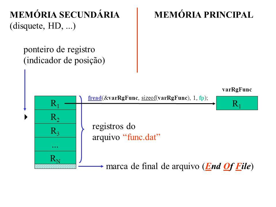R1R1 R2R2 R3R3... RNRN registros do arquivo func.dat fread(&varRgFunc, sizeof(varRgFunc), 1, fp); MEMÓRIA SECUNDÁRIA (disquete, HD,...) MEMÓRIA PRINCI