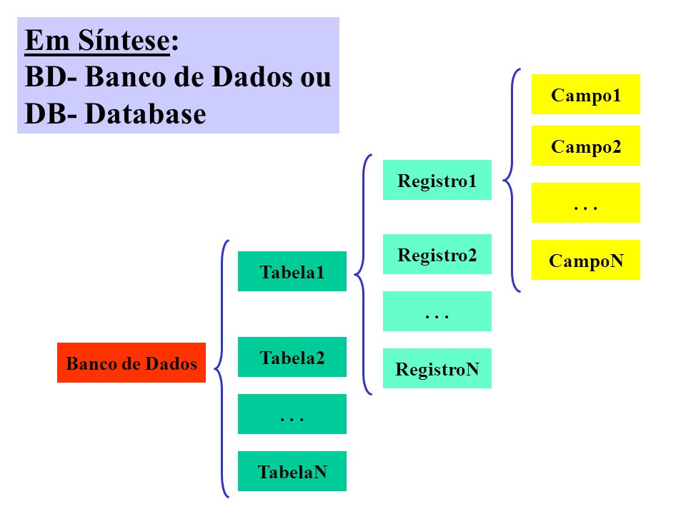 Em Síntese: BD- Banco de Dados ou DB- Database Tabela1 Tabela2... TabelaN Registro1 Registro2... RegistroN Banco de Dados Campo1 Campo2... CampoN
