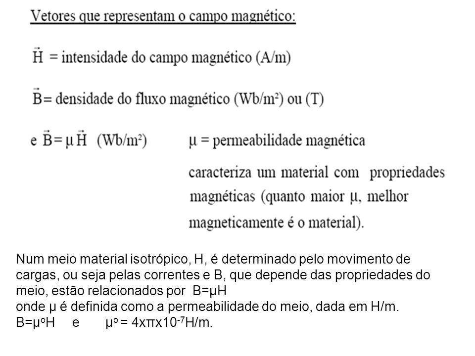 Num meio material isotrópico, H, é determinado pelo movimento de cargas, ou seja pelas correntes e B, que depende das propriedades do meio, estão rela