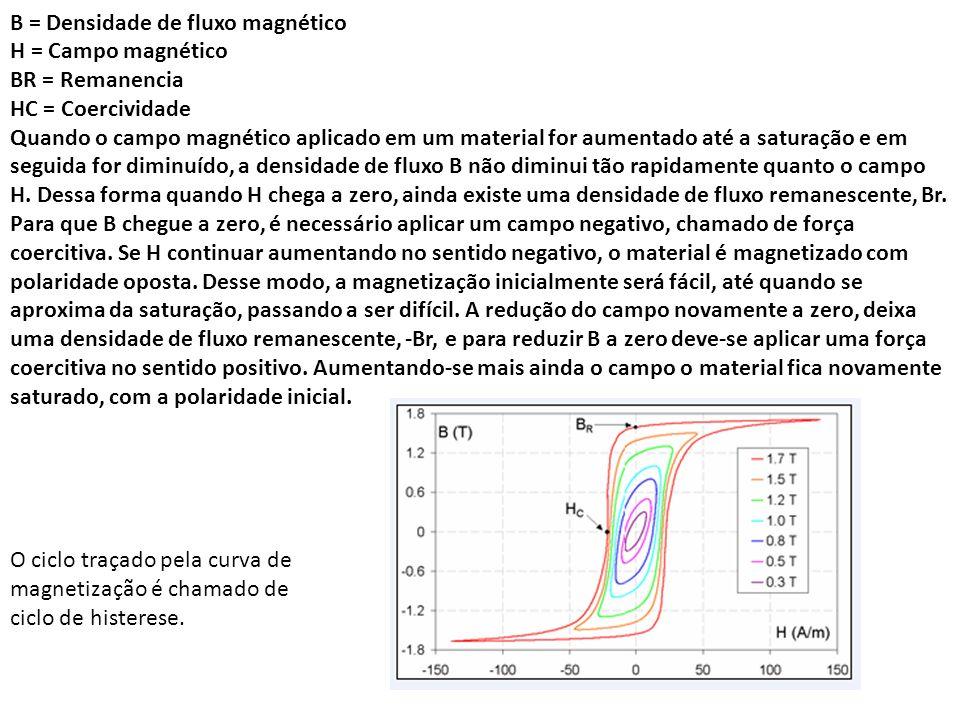 B = Densidade de fluxo magnético H = Campo magnético BR = Remanencia HC = Coercividade Quando o campo magnético aplicado em um material for aumentado