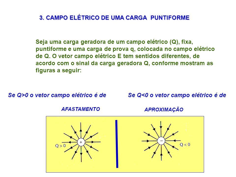 3. CAMPO ELÉTRICO DE UMA CARGA PUNTIFORME Seja uma carga geradora de um campo elétrico (Q), fixa, puntiforme e uma carga de prova q, colocada no campo