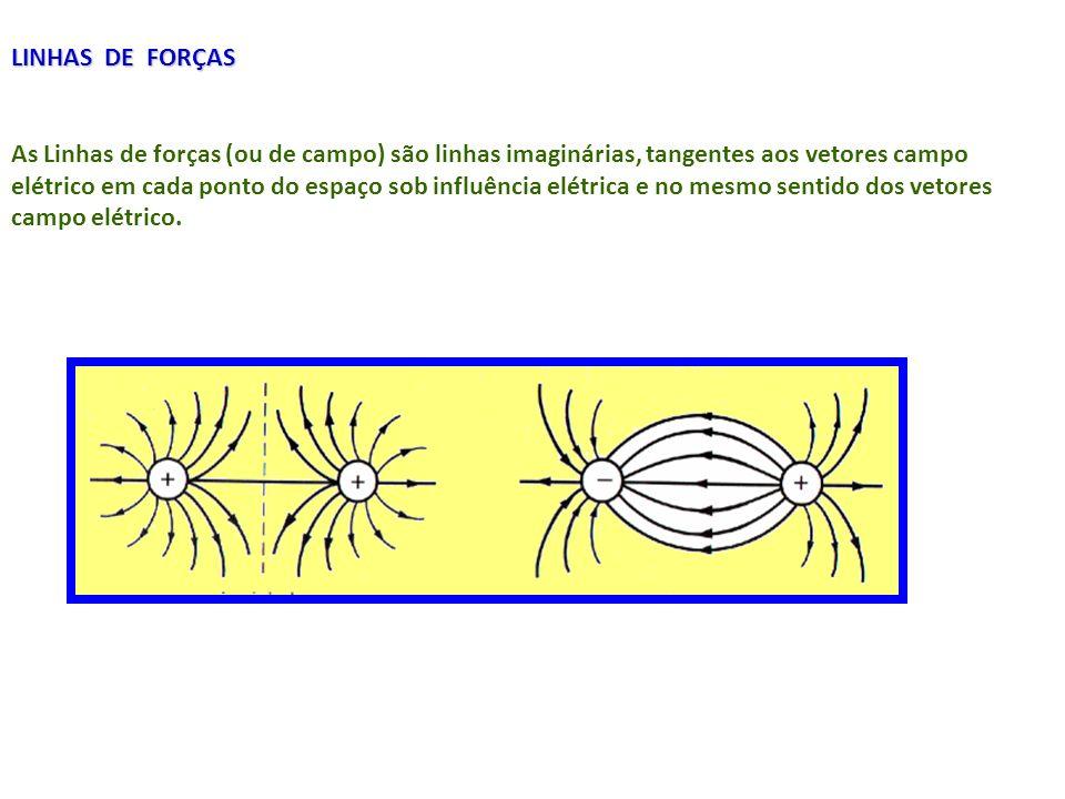 LINHAS DE FORÇAS As Linhas de forças (ou de campo) são linhas imaginárias, tangentes aos vetores campo elétrico em cada ponto do espaço sob influência