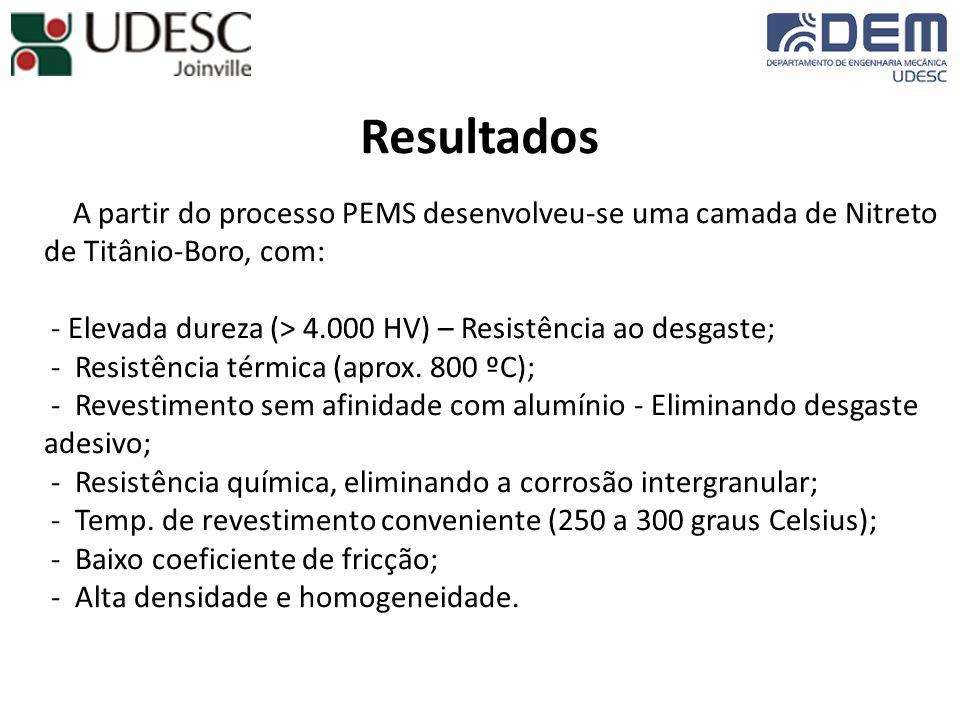 Resultados A partir do processo PEMS desenvolveu-se uma camada de Nitreto de Titânio-Boro, com: - Elevada dureza (> 4.000 HV) – Resistência ao desgaste; - Resistência térmica (aprox.