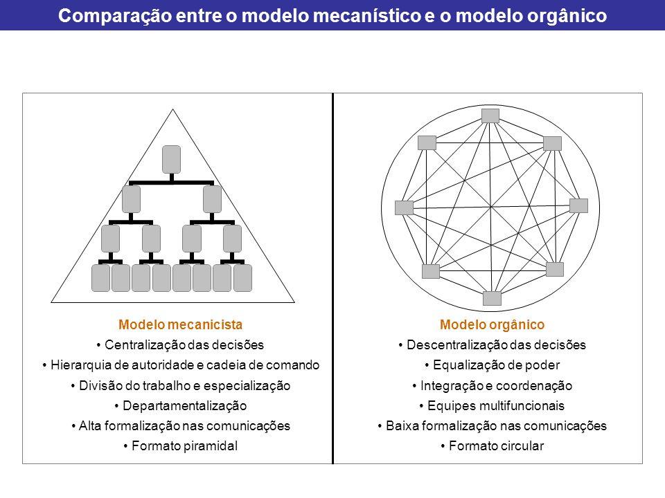 Comparação entre o modelo mecanístico e o modelo orgânico Modelo orgânico Descentralização das decisões Equalização de poder Integração e coordenação