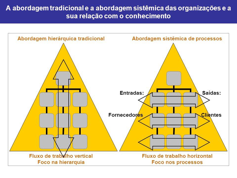 A abordagem tradicional e a abordagem sistêmica das organizações e a sua relação com o conhecimento Abordagem hierárquica tradicionalAbordagem sistêmi