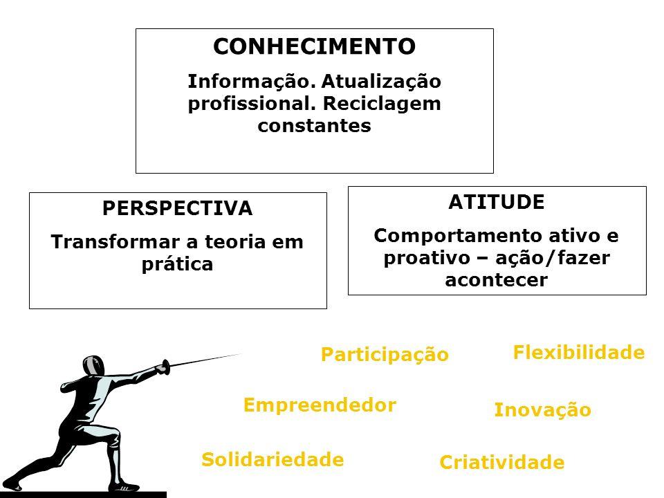 CONHECIMENTO Informação. Atualização profissional. Reciclagem constantes PERSPECTIVA Transformar a teoria em prática ATITUDE Comportamento ativo e pro