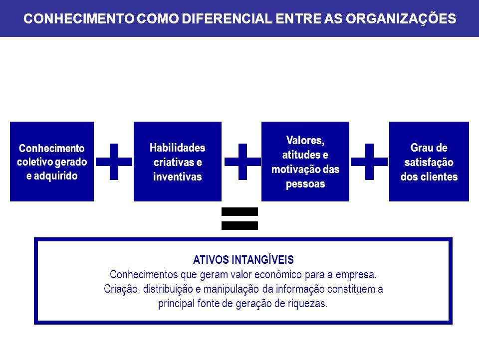 CONHECIMENTO COMO DIFERENCIAL ENTRE AS ORGANIZAÇÕES Conhecimento coletivo gerado e adquirido Habilidades criativas e inventivas Valores, atitudes e mo