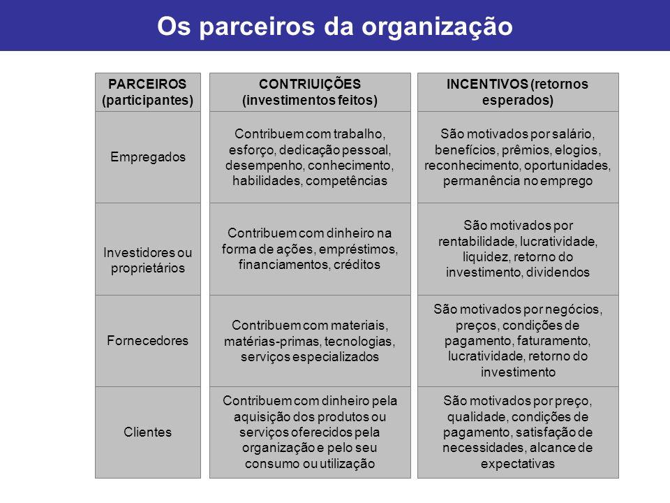 Os parceiros da organização PARCEIROS (participantes) CONTRIUIÇÕES (investimentos feitos) INCENTIVOS (retornos esperados) Empregados Contribuem com tr