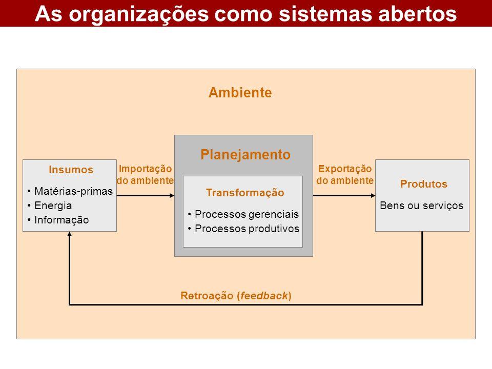 As organizações como sistemas abertos Planejamento Transformação Processos gerenciais Processos produtivos Produtos Bens ou serviços Insumos Matérias-