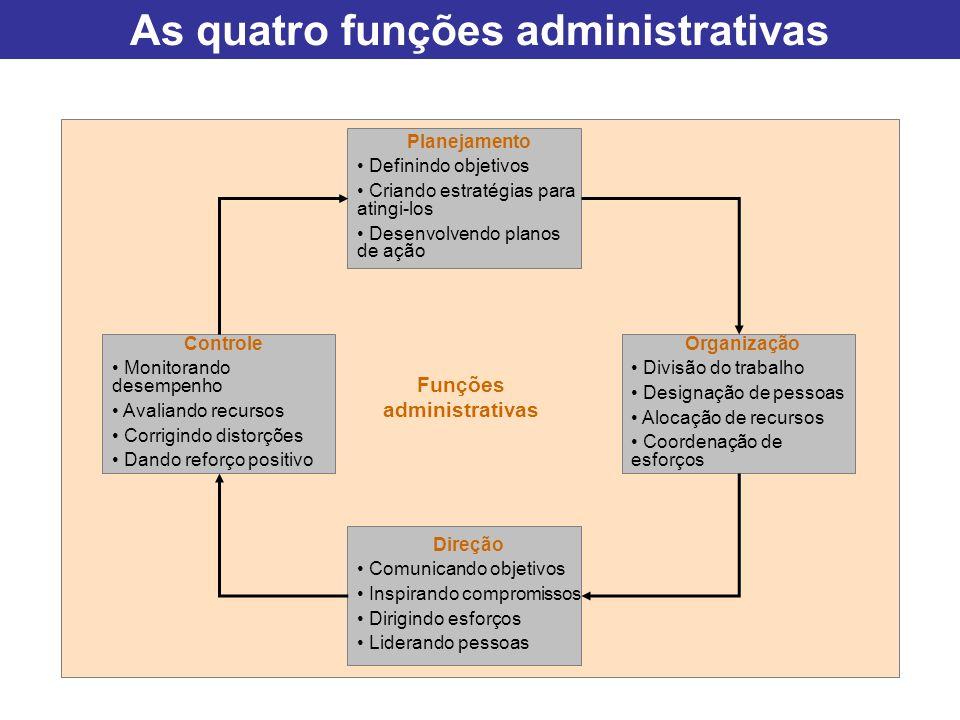 As quatro funções administrativas Planejamento Definindo objetivos Criando estratégias para atingi-los Desenvolvendo planos de ação Organização Divisã