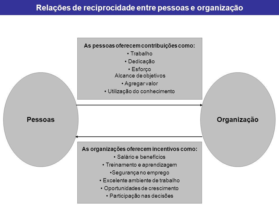 Relações de reciprocidade entre pessoas e organização As pessoas oferecem contribuições como: Trabalho Dedicação Esforço Alcance de objetivos Agregar