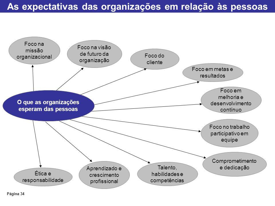 As expectativas das organizações em relação às pessoas Página 34 Foco na missão organizacional Foco na visão de futuro da organização Foco do cliente