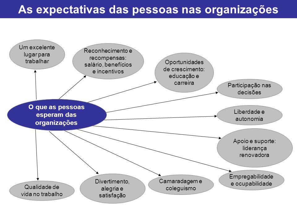 As expectativas das pessoas nas organizações Um excelente lugar para trabalhar Reconhecimento e recompensas: salário, benefícios e incentivos Oportuni