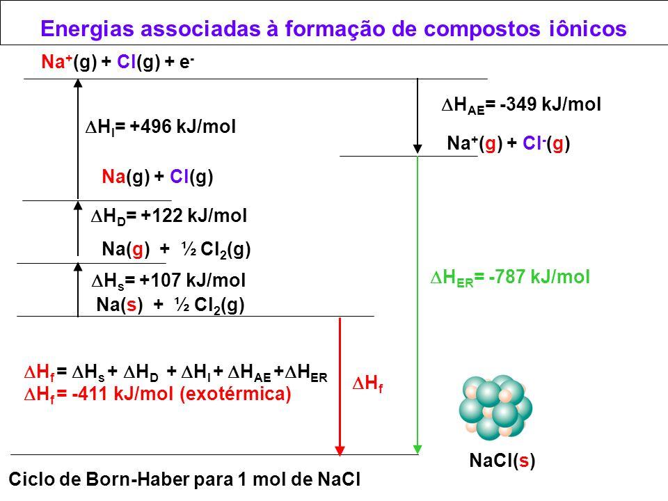Energias associadas à formação de compostos iônicos NaCl(s) Ciclo de Born-Haber para 1 mol de NaCl Na(s) + ½ Cl 2 (g) H f Na(g) + ½ Cl 2 (g) H s = +10