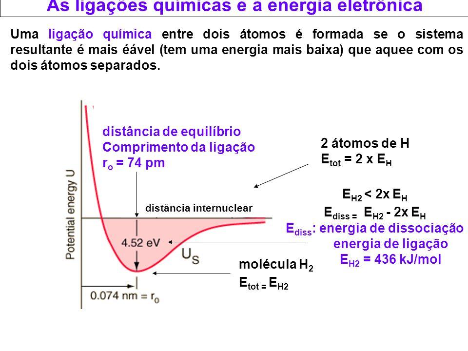 As ligações químicas e a energia eletrônica Uma ligação pode ser dos seguintes tipos: - por uma transferência completa de um ou mais elétrons: ligação iônica - se dois átomos compartilham 2 elétrons (cada átomo contribui com um): ligação covalente - se dois átomos compartilham 2 elétrons (um contribui com 2 e outro com 0): ligação covalente coordenada - Se todos os átomos compartilham os elétrons entre eles: ligação metálica