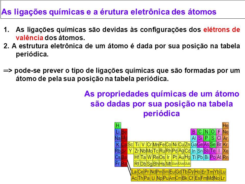 1.As ligações químicas são devidas às configurações dos elétrons de valência dos átomos. 2. A estrutura eletrônica de um átomo é dada por sua posição