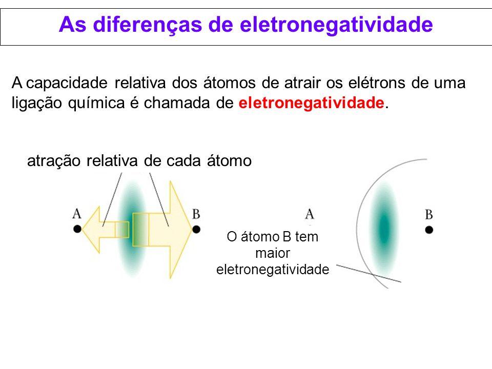 Considere dois átomos A e B, com três possibilidades diferentes: 1 o caso: um dos átomos tem uma grande tendência de doar elétrons e outro uma grande tendência de aceitá-los, l EN AB l >> 0 ligação iônica 1 o caso: um dos átomos tem uma grande tendência de doar elétrons e outro uma grande tendência de aceitá-los, l EN AB l >> 0 ligação iônica 2 o caso: os dois átomos tendem a aceitar elétrons (ENs altas e comparáveis) eles compartilham dois elétrons ligação covalente l EN AB l 0 (ligação covalente não polar); l EN AB l > 0 (ligação covalente polar) 2 o caso: os dois átomos tendem a aceitar elétrons (ENs altas e comparáveis) eles compartilham dois elétrons ligação covalente l EN AB l 0 (ligação covalente não polar); l EN AB l > 0 (ligação covalente polar) 3 o caso: os dois átomos tendem a doar elétrons (têm EN baixa) vários átomos doam seus elétrons de valência formando um mar de elétrons que são compartilhados por todos os átomos l EN AB l 0 (e EN baixas) ligação metálica 3 o caso: os dois átomos tendem a doar elétrons (têm EN baixa) vários átomos doam seus elétrons de valência formando um mar de elétrons que são compartilhados por todos os átomos l EN AB l 0 (e EN baixas) ligação metálica As diferenças de eletronegatividade (EN)